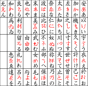 Hiriganas derivam de ideogramas chineses